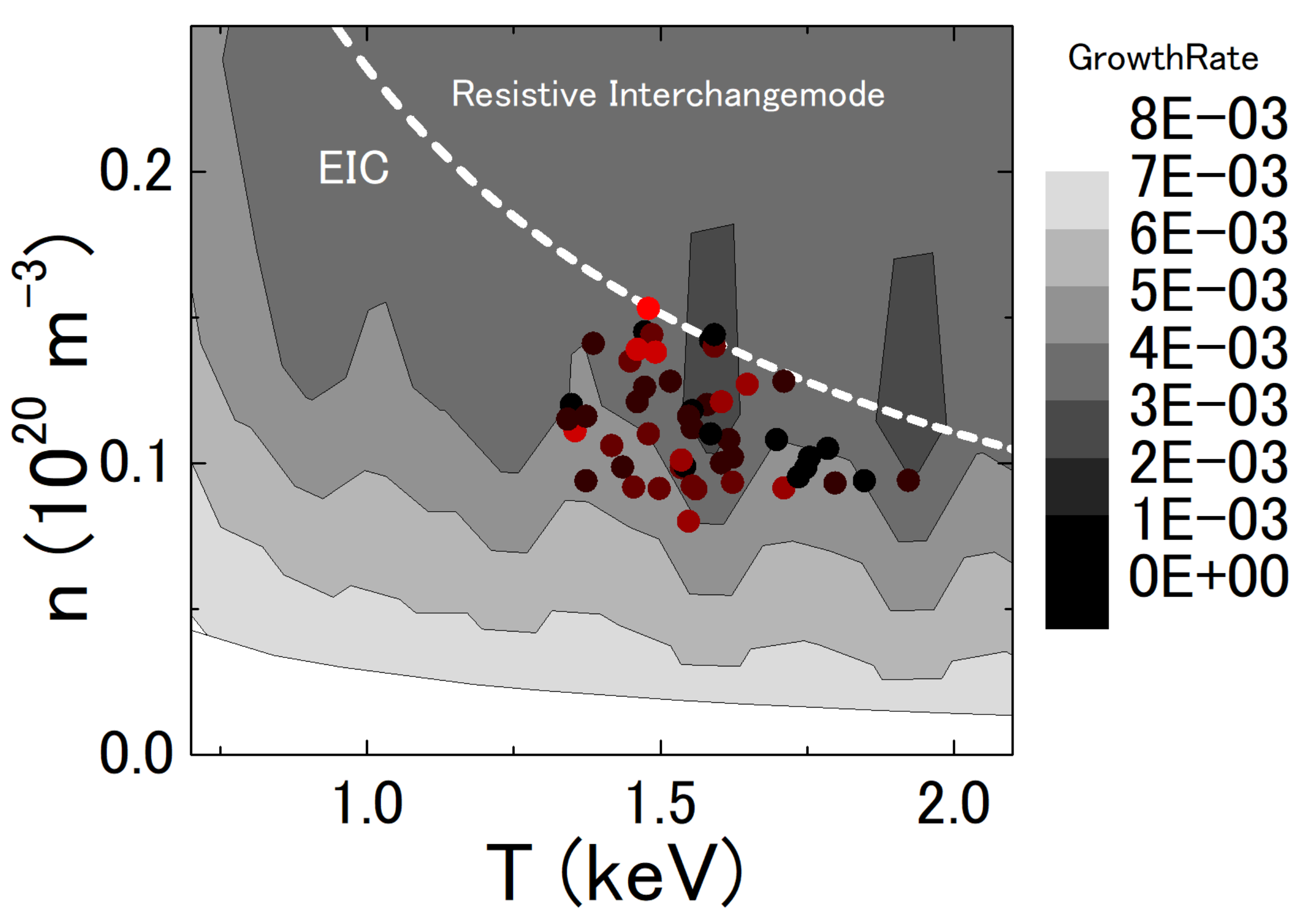 Stability diagram of the EIC mode as a function of the local temperature and density. The dashed white line shows the transition between dominant 1/1 EIC and the resistive interchangemode fitted by the nonlinear curve n = aTb. The global plasma parameters are fixed to the condition of #116190 [2]. Central ion temperature Ti0=2keV. Beta of bulk plasma and the beam are 0.32% and 0.37% respectively. The circular plots in the graph show the plasma parameter when the EIC bursts are excited. The amplitude of EIC bursts is shown by color (small:black to large:red).