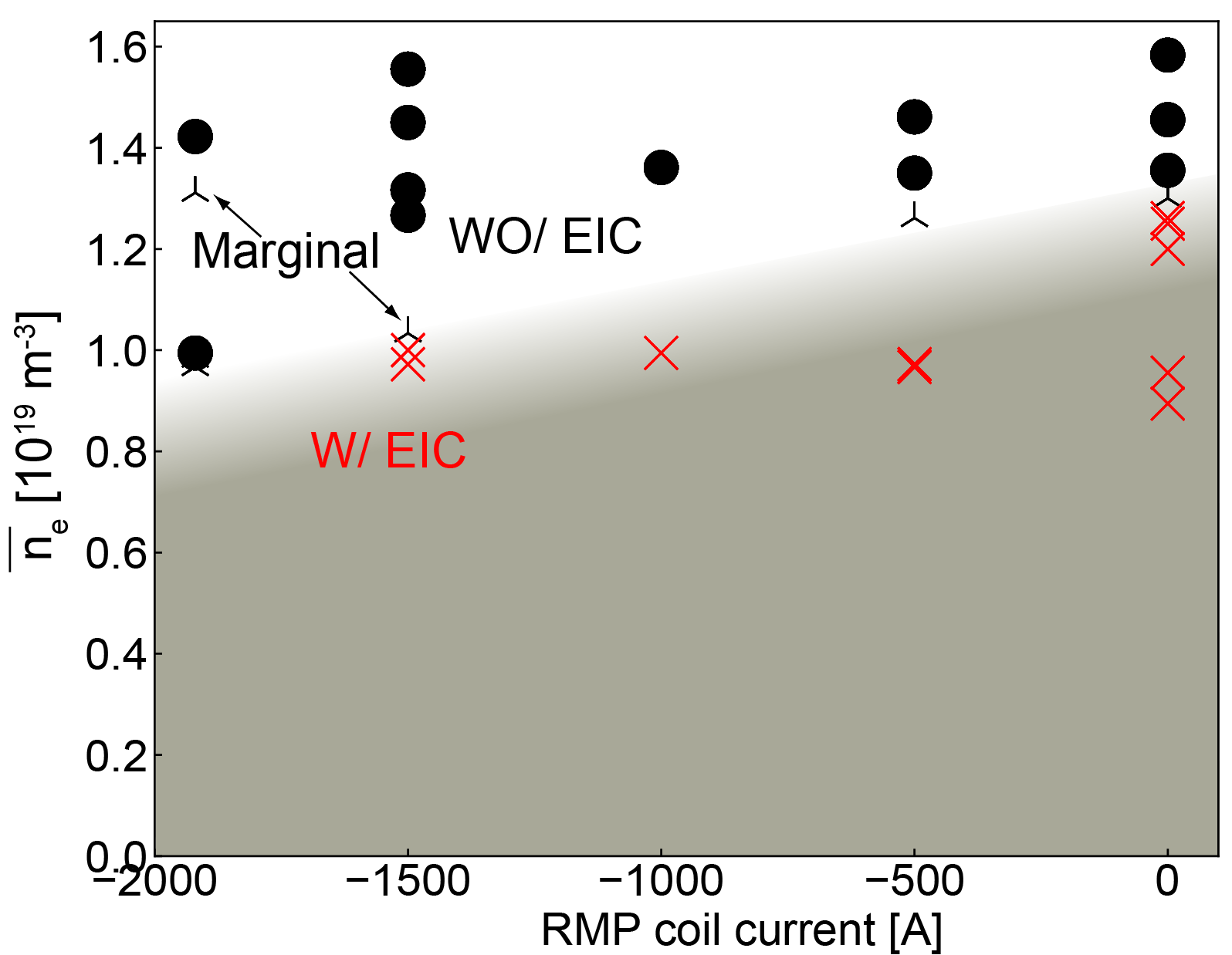 Thereshold density to excite EIC are shown as a function of the RMP coil current. The electron temperature with the same density is almost constant.